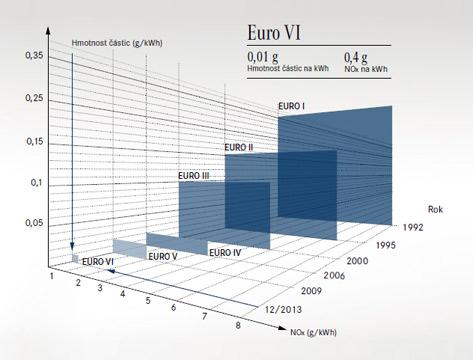 EURO VI