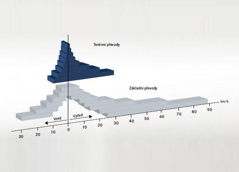 Typický systém řazení u Unimogu: se 16 rychlostmi dopředu a 14 dozadu nabízí Unimog vždy optimální rychlost pro silnici i terén.