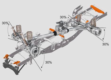 Technika suvných tubusů a vinutých pružin umožňuje extrémní propružení a diagonální zkřížení náprav až 30˚.